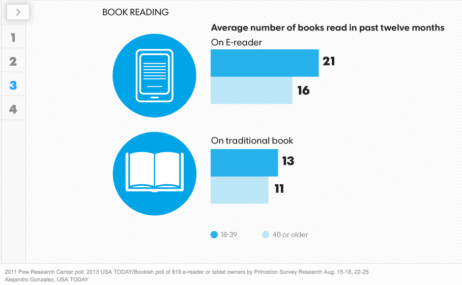 Sondage pour USA Today et Bookish