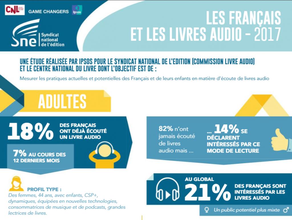 étude français audiobooks