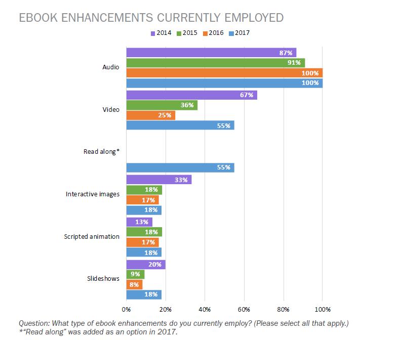 édition_numérique_canada_graphique_ebooks enrichis