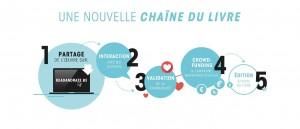 Read & Rate_chaîne du livre