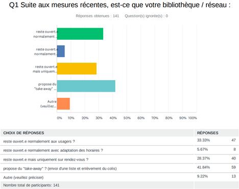 sondage bibliothèques 2